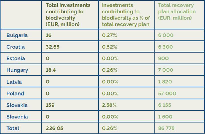 EuroNatur и Bankwatch: Липса на инвестиции за опазване на биоразнообразието в плановете за възстановяване на България и още 9 страни